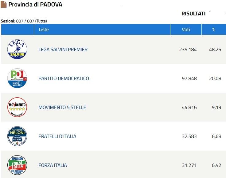 Elezioni Europee risultati 1-2