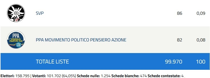 Europee risultati Padova 4-2