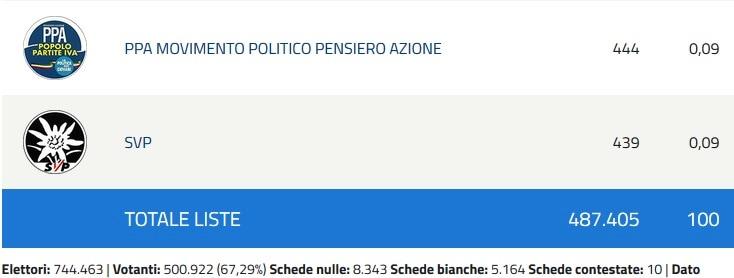 Elezioni Europee risultati 4-2
