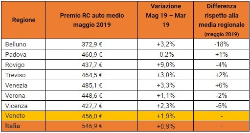 Rc Auto tabella-2