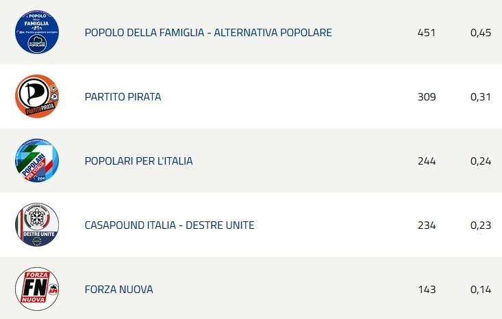Europee risultati Padova 3-2