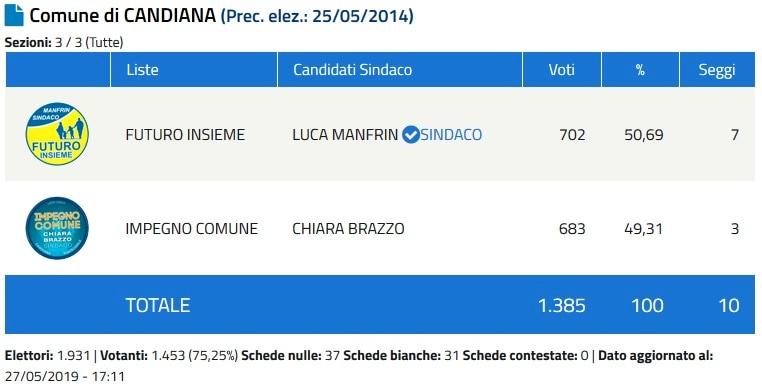 Sindaco Candiana-2