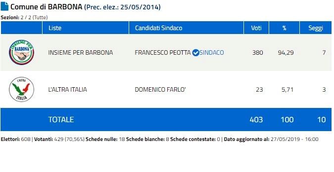 Barbona 1-3