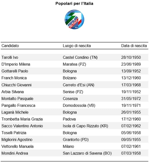 Europee Popolari per l'Italia-2