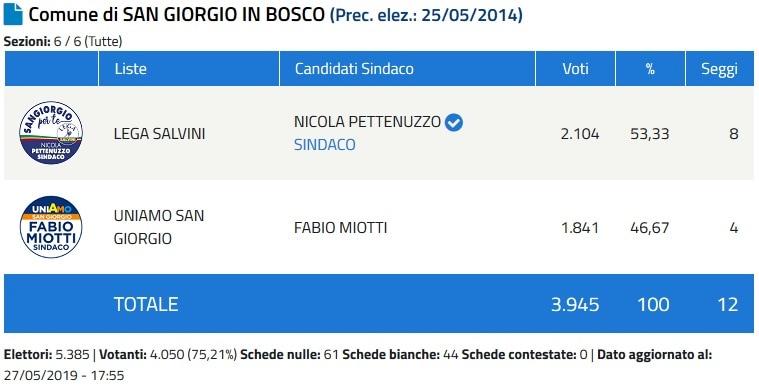 Sindaco San Giorgio in Bosco-2