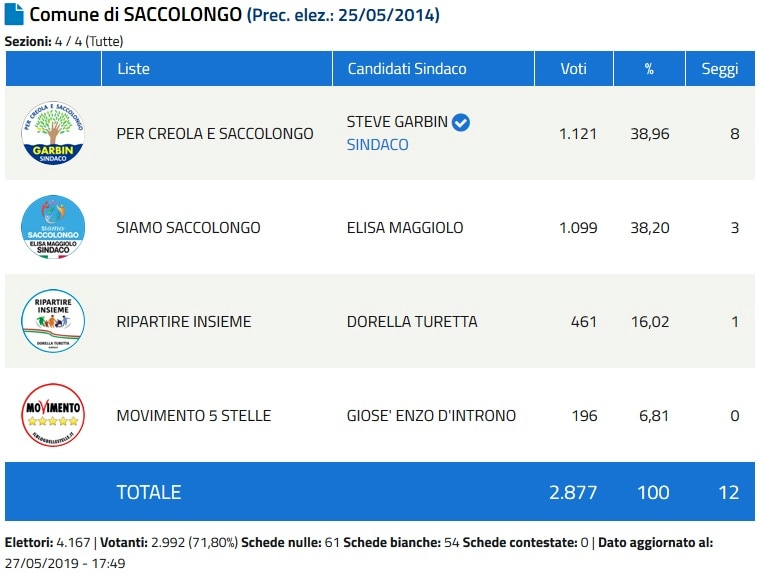 Sindaco Saccolongo-2
