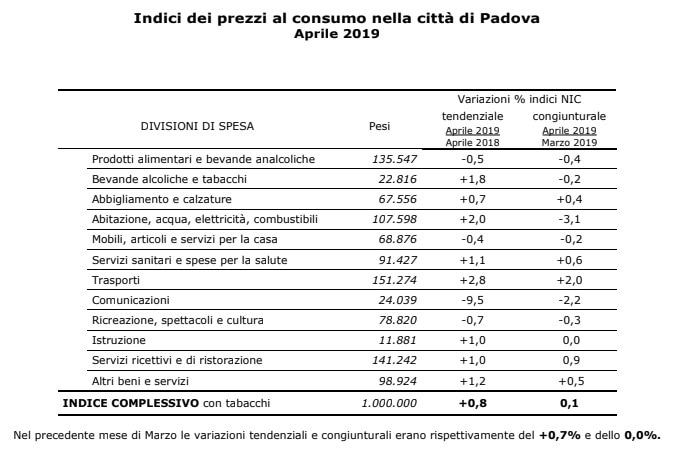 Indice prezzi inflazione Padova aprile 2019-2