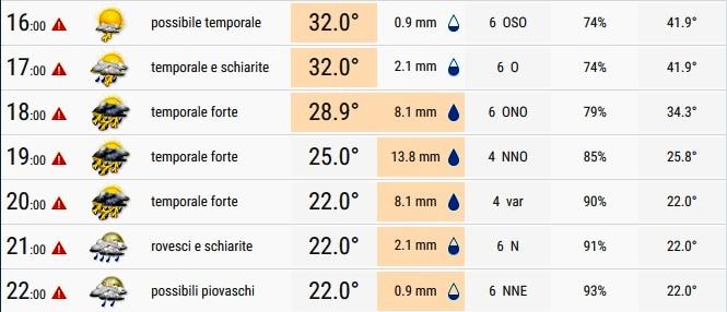 Previsioni tempo Padova 1-2