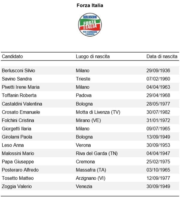 Europee Forza Italia-2