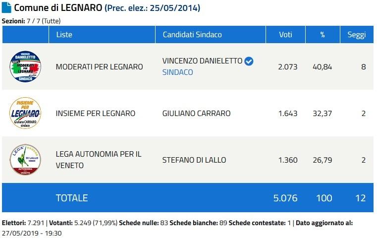 Sindaco Legnaro-2