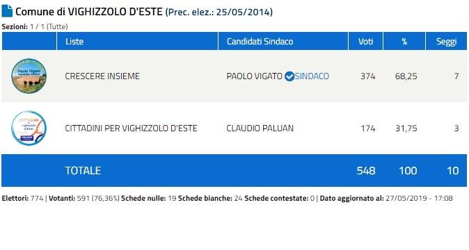 Vighizzolo D'Este-2