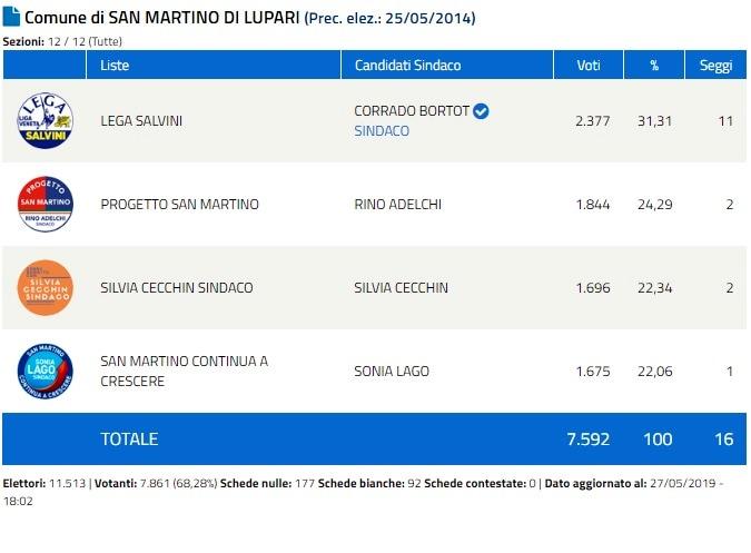 San Martino Lupari 1-2
