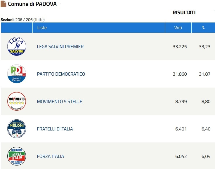 Europee risultati Padova 1-2