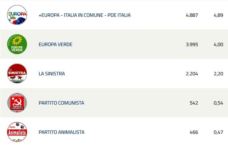 Europee risultati Padova 2-2