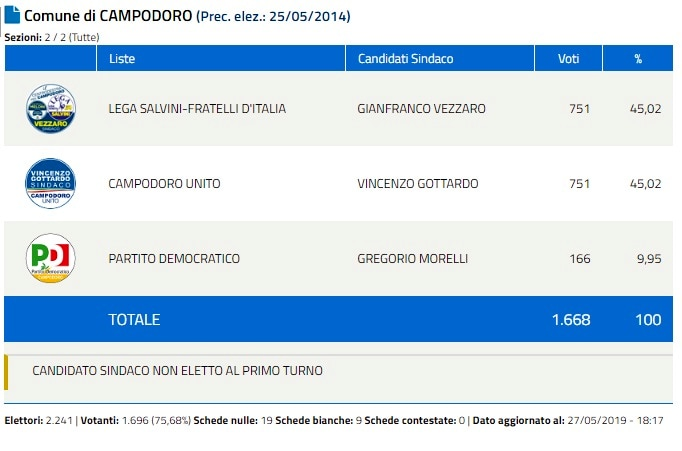 Campodoro Ballottaggio-2