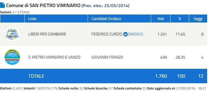 Federico Curzio 2-2