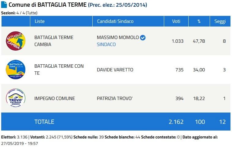 Sindaco Battaglia Terme-2