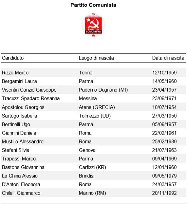 Europee Partito Comunistsa-2